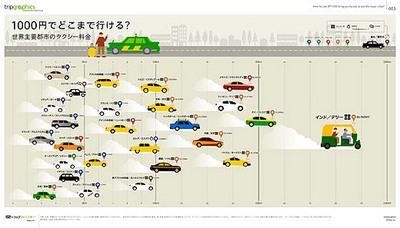 世界主要都市のタクシー料金比較(1000円でどこまで行けるか)