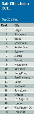 The Safe Cities Index