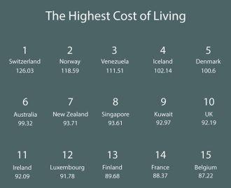 生活費が最も高い国 ベスト15
