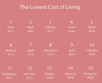 生活費が最も安い国 ベスト15