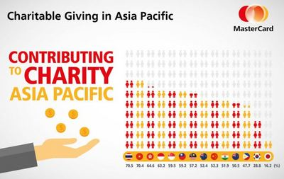 Charitable giving in Asia