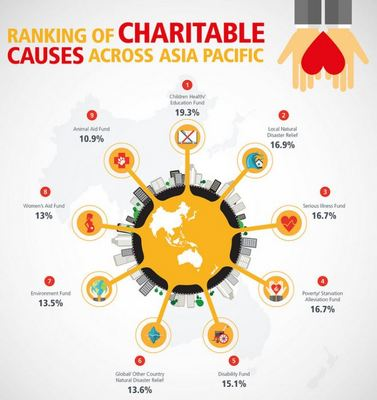 ranking of charitable causes