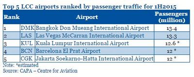 LCC airports ranked by passenger traffic