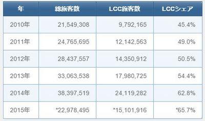 タイ主要6空港の国内線旅客数とLCCシェアの推移