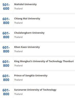 タイ大学ランキング