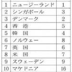 ビジネスがしやすい国トップはニュージーランド、日本は34位でタイは46位
