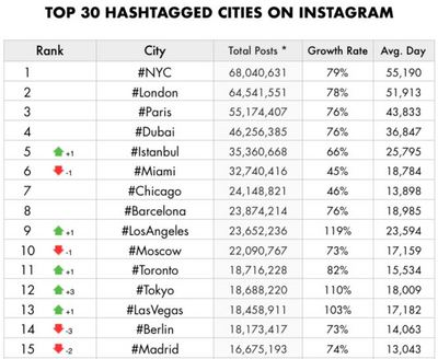 OP 30 HASHTAGGED CITIES ON INSTAGRAM