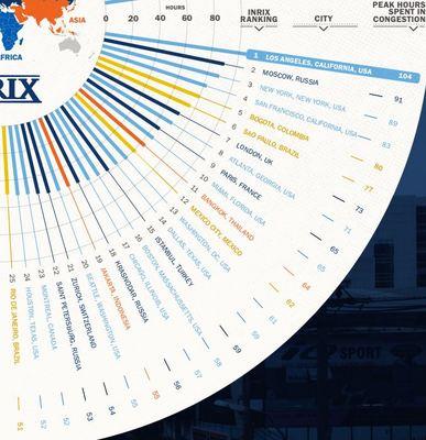 2016年の渋滞最悪都市はLA、バンコクは12位~渋滞情報サービス会社INRIXが世界1064都市を調査