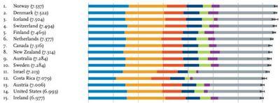 世界一幸せな国はノルウェー、タイは32位で日本は51位~国連の幸福度ランキング2017